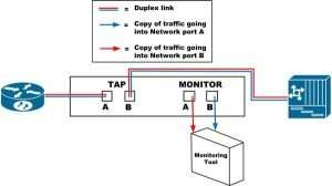 Logical diagram of a Network TAP for network monitoring