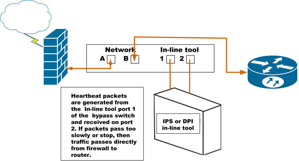diagram of bypass switch implementation