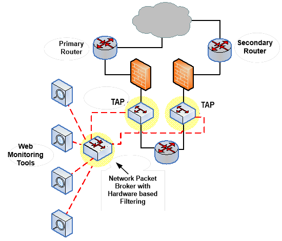 diagram of network packet broker on a network
