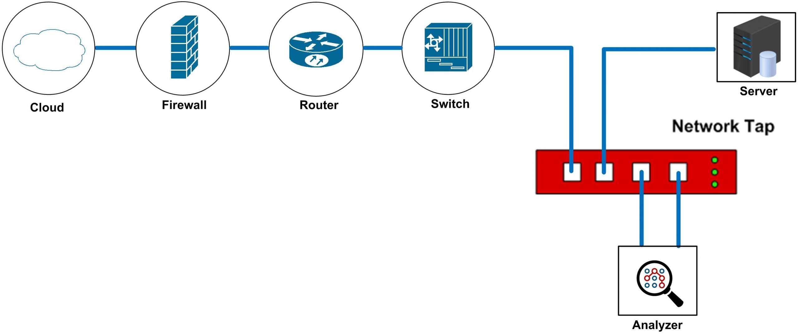diagram of a network tap installed on a network